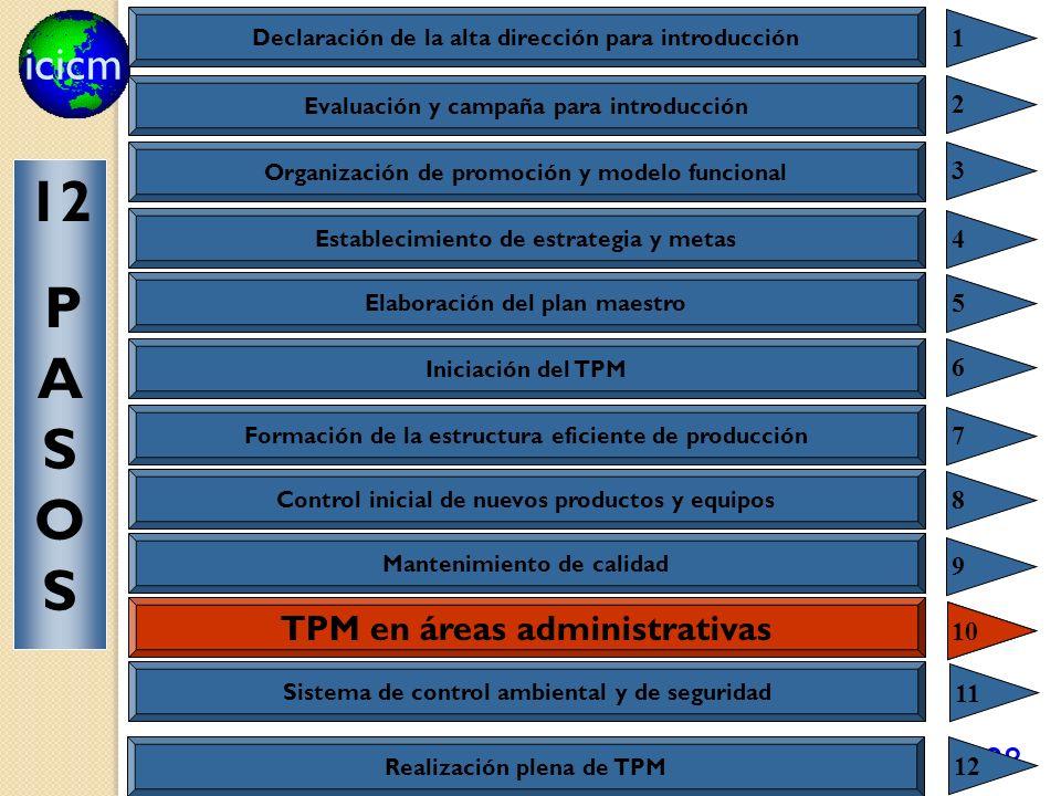 icicm 128 TPM para oficinas 10 Declaración de la alta dirección para introducción 1 Evaluación y campaña para introducción 2 Organización de promoción y modelo funcional 3 Establecimiento de estrategia y metas 4 Elaboración del plan maestro 5 Iniciación del TPM 6 Formación de la estructura eficiente de producción 7 Control inicial de nuevos productos y equipos 8 Mantenimiento de calidad 9 TPM en áreas administrativas 10 Sistema de control ambiental y de seguridad 11 12 P A S O S Realización plena de TPM 12
