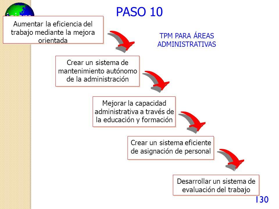 icicm 130 PASO 10 TPM PARA ÁREAS ADMINISTRATIVAS Aumentar la eficiencia del trabajo mediante la mejora orientada Crear un sistema de mantenimiento autónomo de la administración Mejorar la capacidad administrativa a través de la educación y formación Crear un sistema eficiente de asignación de personal Desarrollar un sistema de evaluación del trabajo