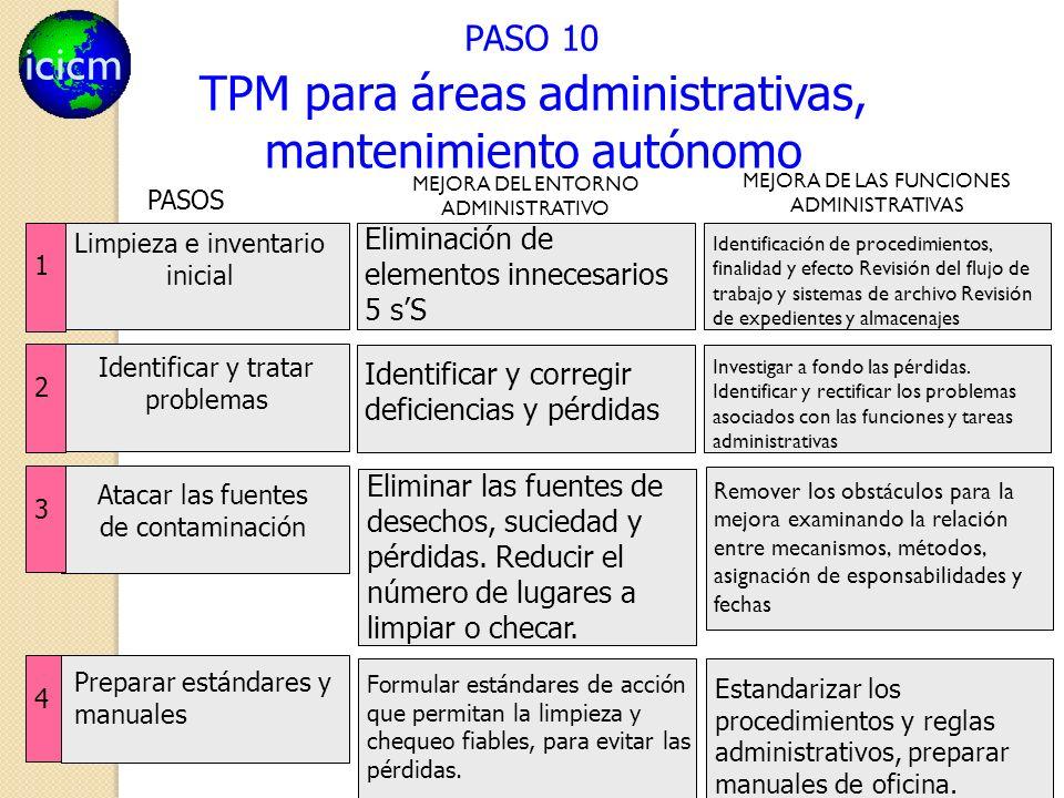 icicm 131 PASO 10 TPM para áreas administrativas, mantenimiento autónomo Eliminación de elementos innecesarios 5 sS Identificación de procedimientos,