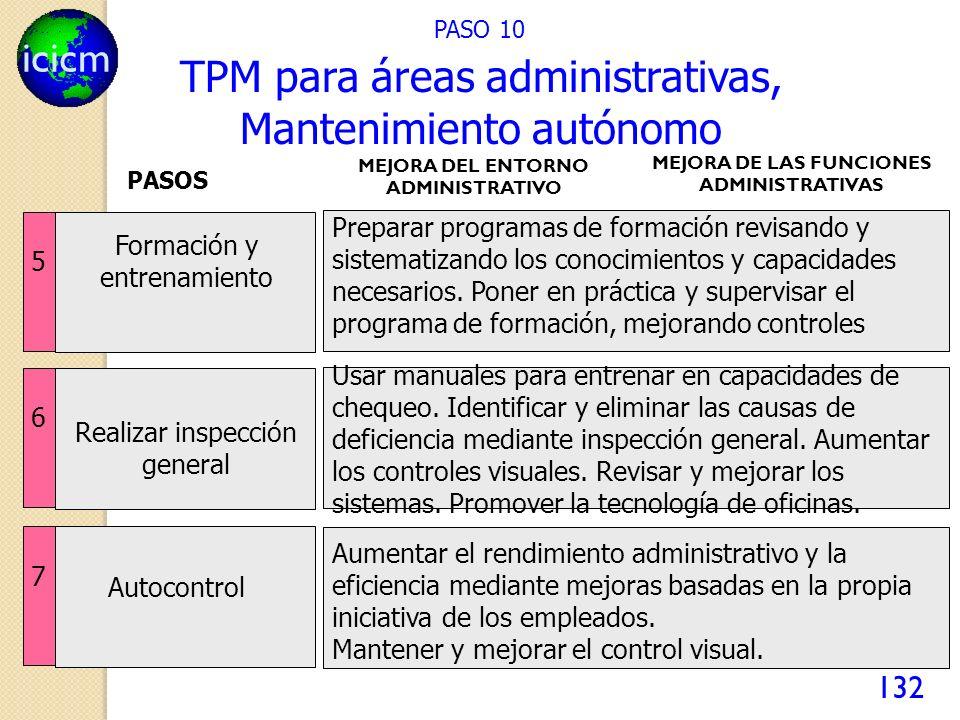 icicm 132 PASO 10 Preparar programas de formación revisando y sistematizando los conocimientos y capacidades necesarios. Poner en práctica y supervisa