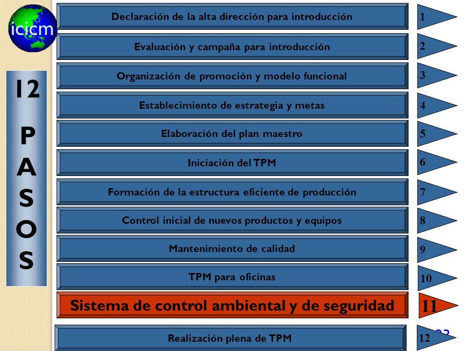 icicm 133 Sistema de control ambiental y de seguridad 11 Declaración de la alta dirección para introducción 1 Evaluación y campaña para introducción 2