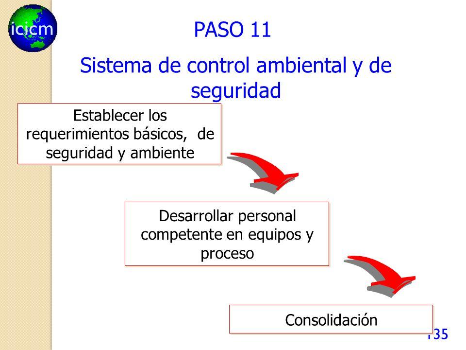 icicm 135 PASO 11 Establecer los requerimientos básicos, de seguridad y ambiente Desarrollar personal competente en equipos y proceso Consolidación Si