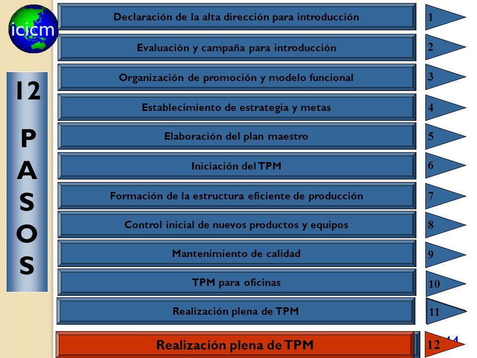 icicm 144 Realización plena de TPM 12 Declaración de la alta dirección para introducción 1 Evaluación y campaña para introducción 2 Organización de promoción y modelo funcional 3 Establecimiento de estrategia y metas 4 Elaboración del plan maestro 5 Iniciación del TPM 6 Formación de la estructura eficiente de producción 7 Control inicial de nuevos productos y equipos 8 Mantenimiento de calidad 9 TPM para oficinas 10 11 12 P A S O S Sistema de control ambiental y de seguridad Realización plena de TPM 12