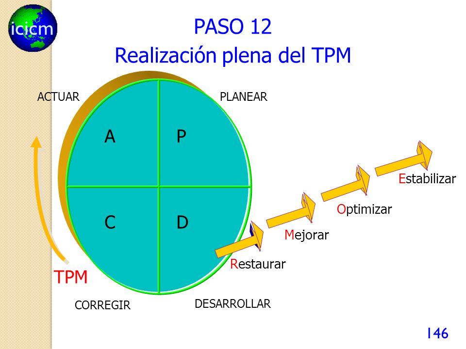 icicm 146 PASO 12 Realización plena del TPM AP CD Optimizar Estabilizar Mejorar Restaurar TPM PLANEAR DESARROLLAR CORREGIR ACTUAR