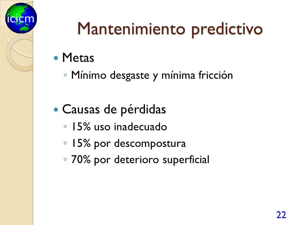 icicm Mantenimiento predictivo Metas Mínimo desgaste y mínima fricción Causas de pérdidas 15% uso inadecuado 15% por descompostura 70% por deterioro superficial 22