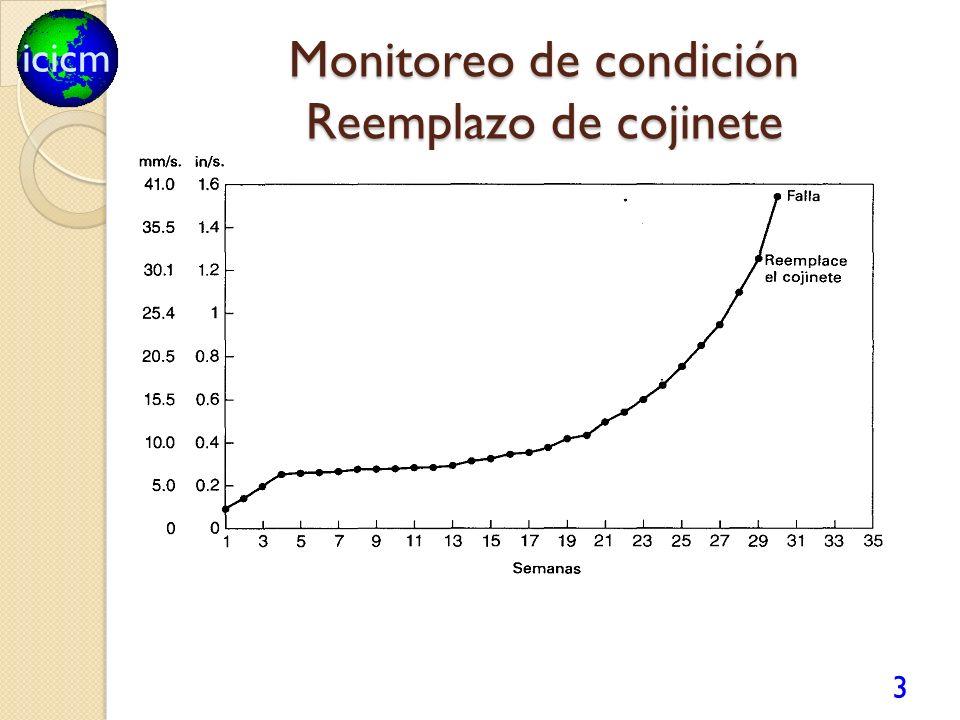 icicm Análisis por ultrasonido El ultrasonido permite: Detección de fricción en maquinas rotativas.