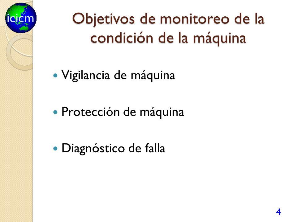 icicm Objetivos de monitoreo de la condición de la máquina Vigilancia de máquina Protección de máquina Diagnóstico de falla 4