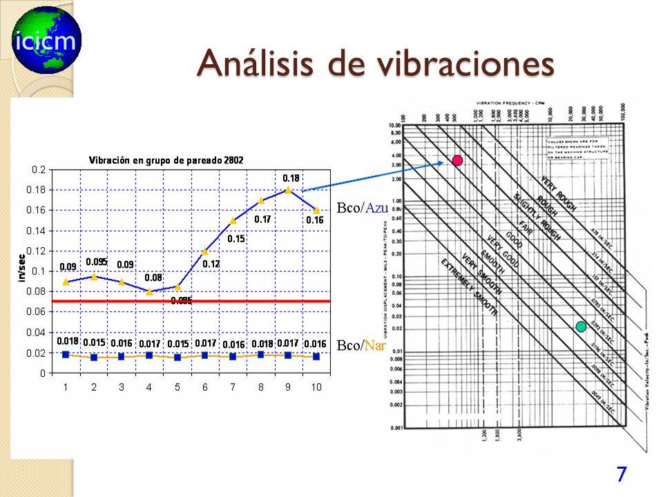 icicm Actividades de mantenimiento predictivo Análisis de vibraciones mecánicas Balanceo dinámico en 1 y 2 planos en sitio Monitoreo continuo por rutas.