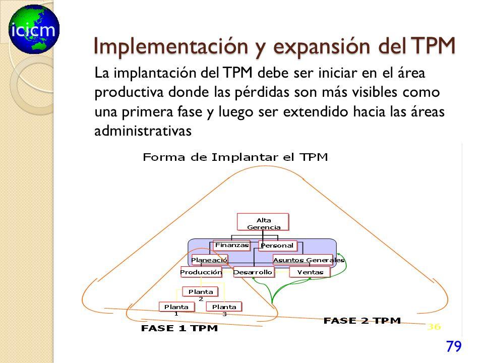 icicm Implementación y expansión del TPM 79 La implantación del TPM debe ser iniciar en el área productiva donde las pérdidas son más visibles como una primera fase y luego ser extendido hacia las áreas administrativas