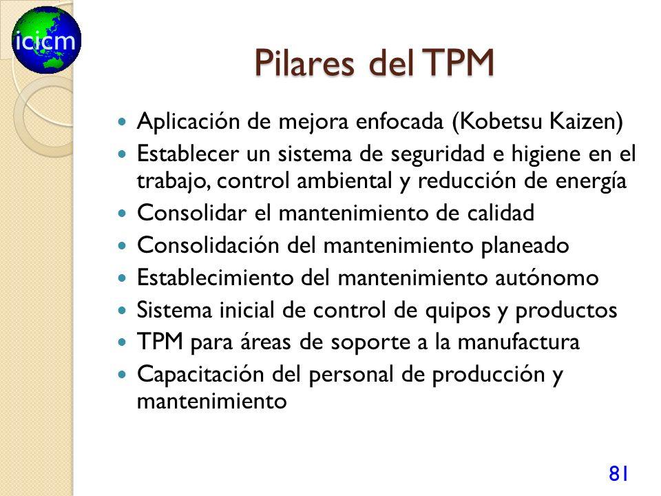 icicm Pilares del TPM Aplicación de mejora enfocada (Kobetsu Kaizen) Establecer un sistema de seguridad e higiene en el trabajo, control ambiental y r