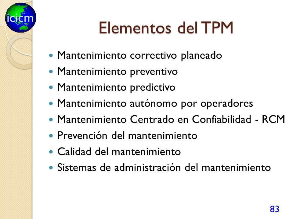 icicm Elementos del TPM Mantenimiento correctivo planeado Mantenimiento preventivo Mantenimiento predictivo Mantenimiento autónomo por operadores Mantenimiento Centrado en Confiabilidad - RCM Prevención del mantenimiento Calidad del mantenimiento Sistemas de administración del mantenimiento 83
