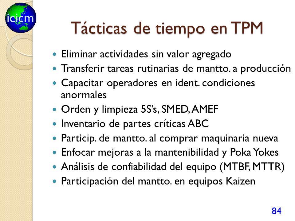 icicm Tácticas de tiempo en TPM Eliminar actividades sin valor agregado Transferir tareas rutinarias de mantto. a producción Capacitar operadores en i