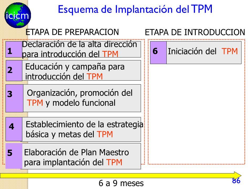 icicm 86 Esquema de Implantación del TPM 4 1 Declaración de la alta dirección para introducción del TPM 2 Educación y campaña para introducción del TPM 3 Organización, promoción del TPM y modelo funcional 5 Elaboración de Plan Maestro para implantación del TPM Establecimiento de la estrategia básica y metas del TPM 6 Iniciación del TPM ETAPA DE PREPARACION ETAPA DE INTRODUCCION 6 a 9 meses