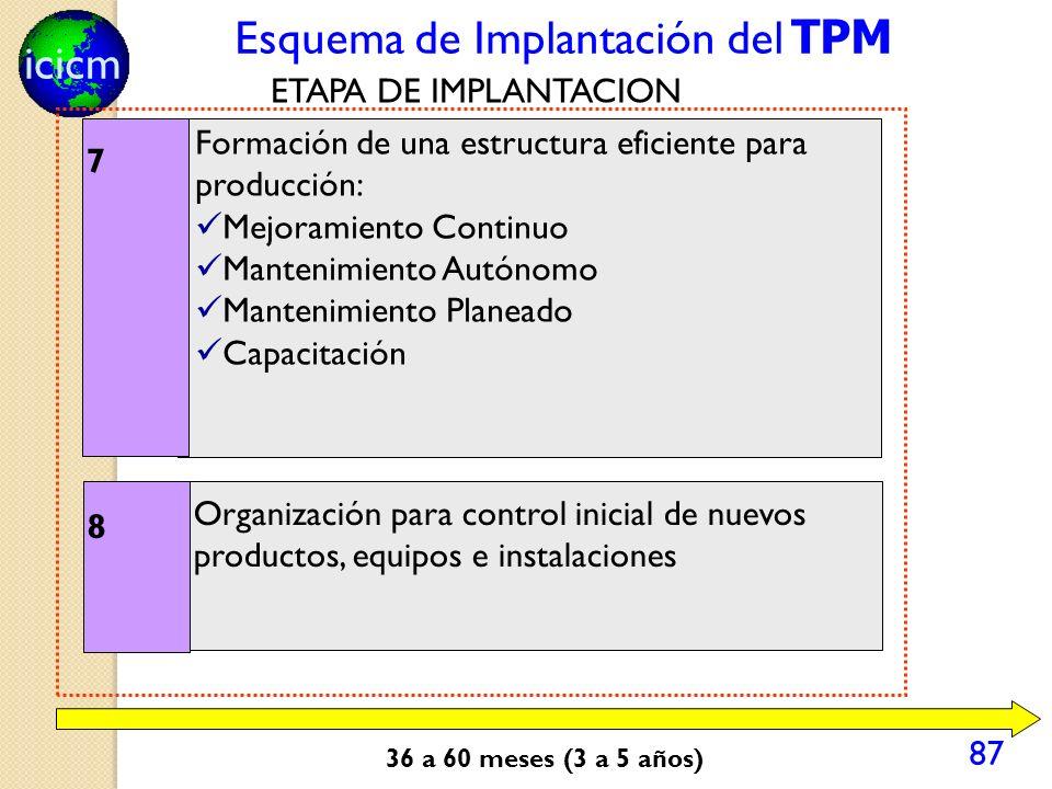icicm 87 Esquema de Implantación del TPM 12 7 Formación de una estructura eficiente para producción: Mejoramiento Continuo Mantenimiento Autónomo Mantenimiento Planeado Capacitación 8 Organización para control inicial de nuevos productos, equipos e instalaciones ETAPA DE IMPLANTACION 36 a 60 meses (3 a 5 años)