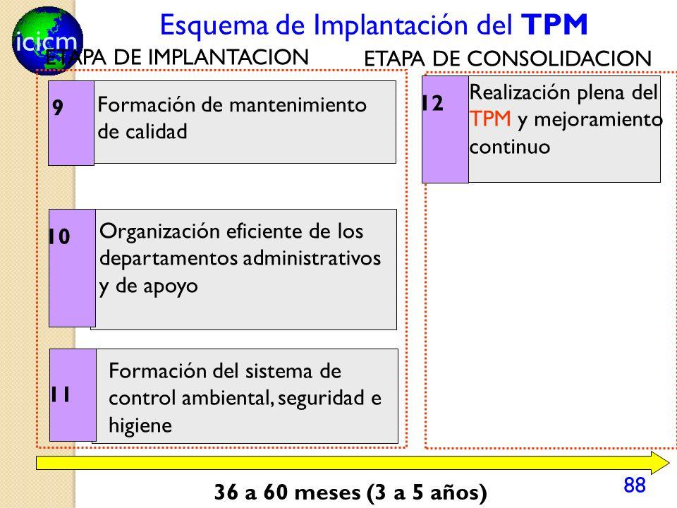 icicm 88 Formación de mantenimiento de calidad 9 10 Organización eficiente de los departamentos administrativos y de apoyo 11 Formación del sistema de