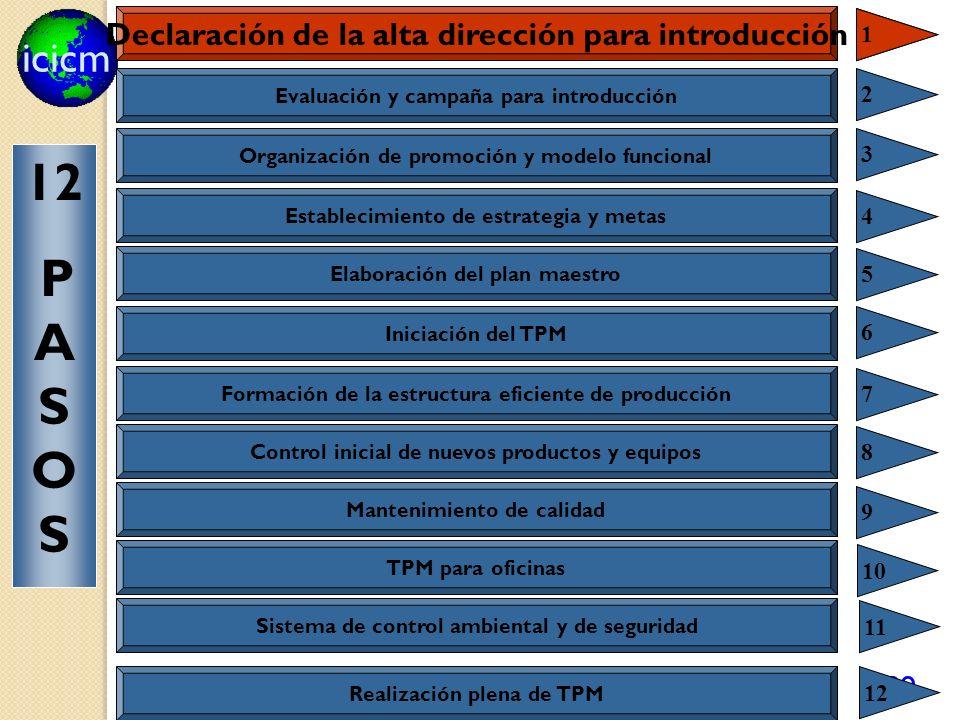 icicm 89 Declaración de la alta dirección para introducción 1 1 Evaluación y campaña para introducción 2 Organización de promoción y modelo funcional