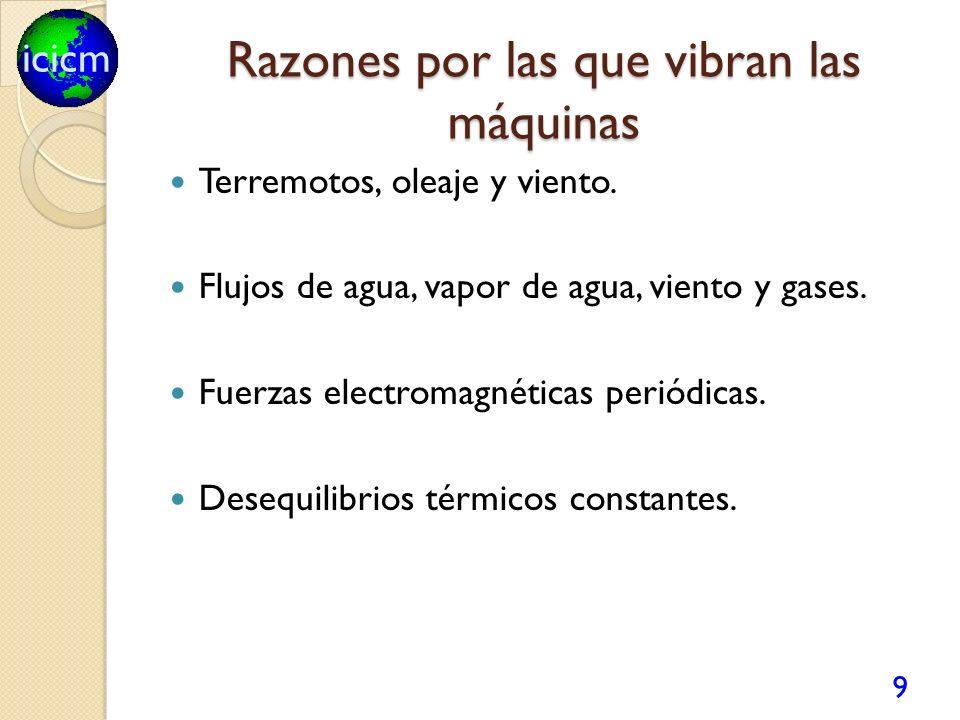 icicm Razones por las que vibran las máquinas Terremotos, oleaje y viento. Flujos de agua, vapor de agua, viento y gases. Fuerzas electromagnéticas pe