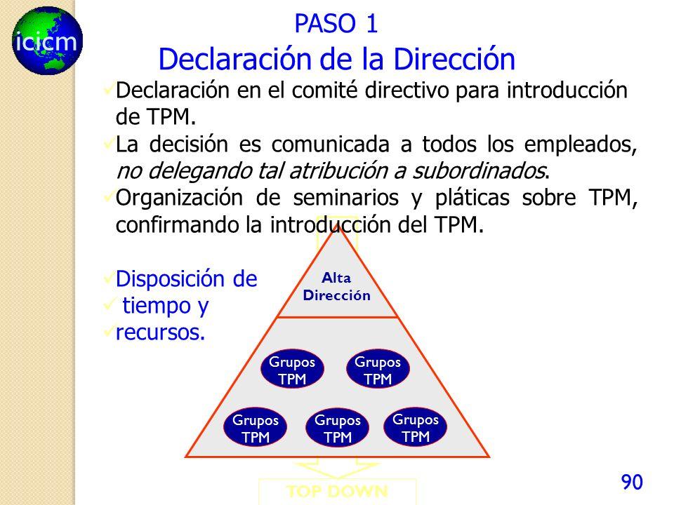 icicm 90 TOP DOWN PASO 1 Grupos TPM Alta Dirección Declaración en el comité directivo para introducción de TPM. La decisión es comunicada a todos los