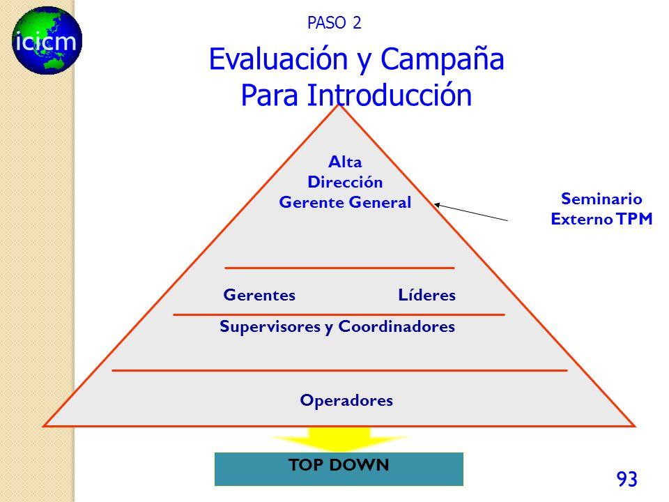 icicm 93 PASO 2 Seminario Externo TPM TOP DOWN Gerentes Alta Dirección Gerente General Líderes Supervisores y Coordinadores Operadores Evaluación y Campaña Para Introducción