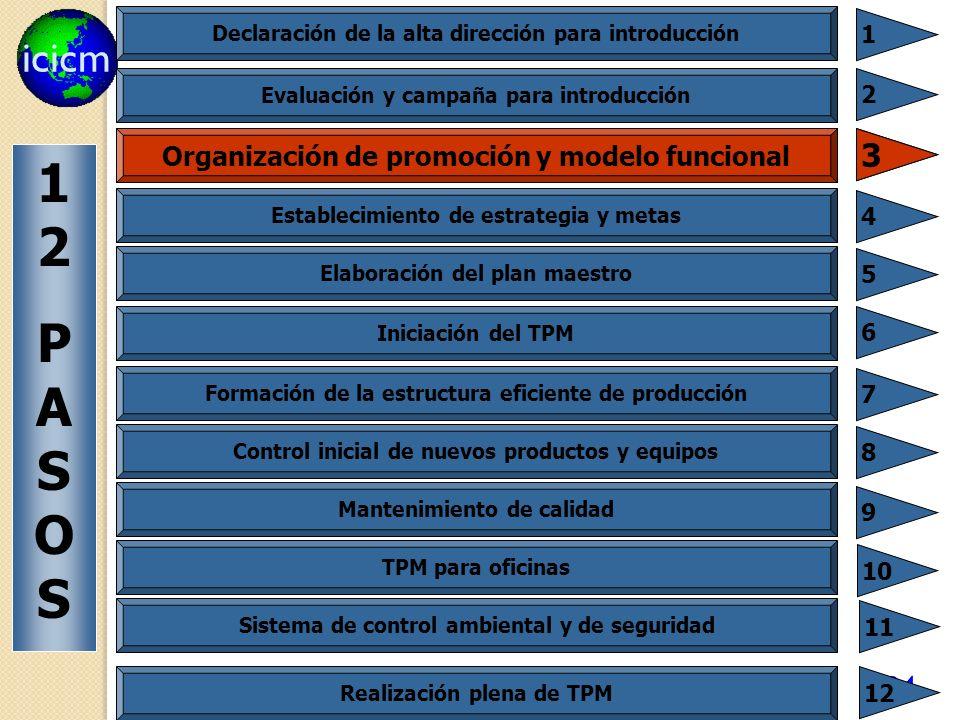 icicm 94 Declaración de la alta dirección para introducción 1 Evaluación y campaña para introducción 2 Establecimiento de estrategia y metas 4 Elabora