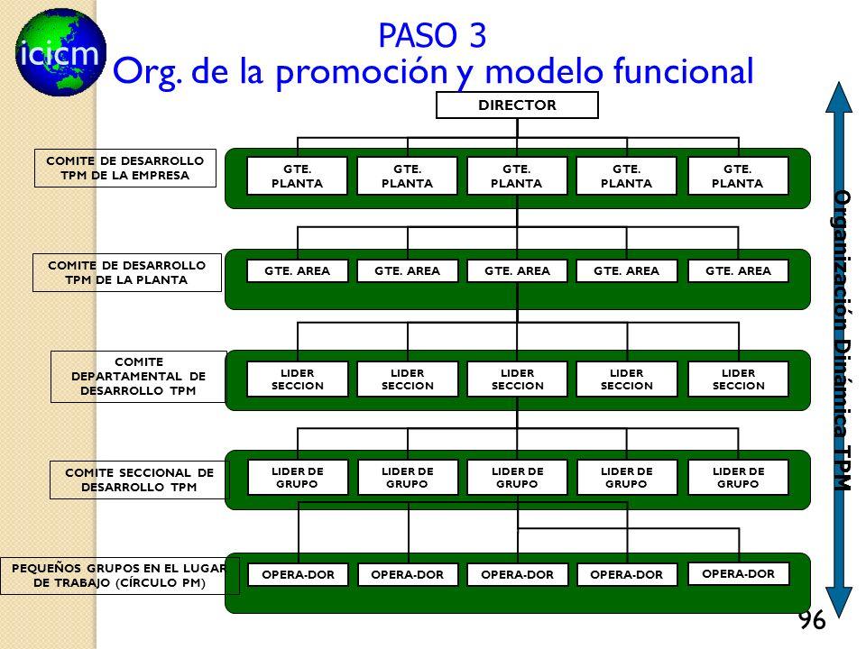 icicm 96 PEQUEÑOS GRUPOS EN EL LUGAR DE TRABAJO (CÍRCULO PM) COMITE SECCIONAL DE DESARROLLO TPM COMITE DE DESARROLLO TPM DE LA PLANTA COMITE DEPARTAMENTAL DE DESARROLLO TPM COMITE DE DESARROLLO TPM DE LA EMPRESA DIRECTOR GTE.