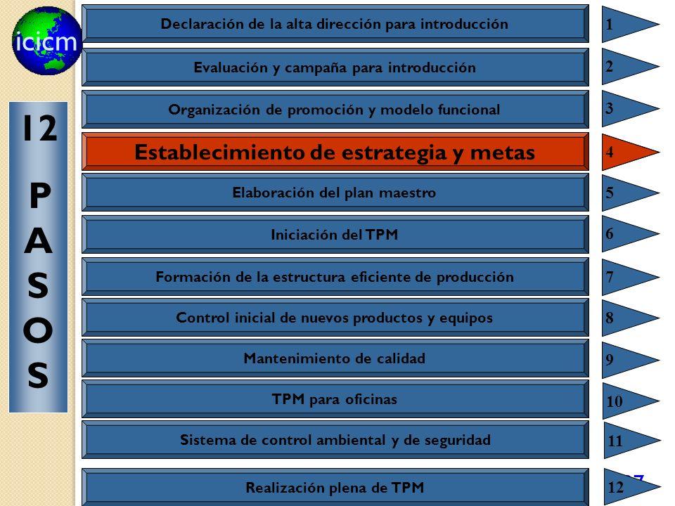 icicm 97 Establecimiento de estrategia y metas 4 Declaración de la alta dirección para introducción 1 Evaluación y campaña para introducción 2 Organiz