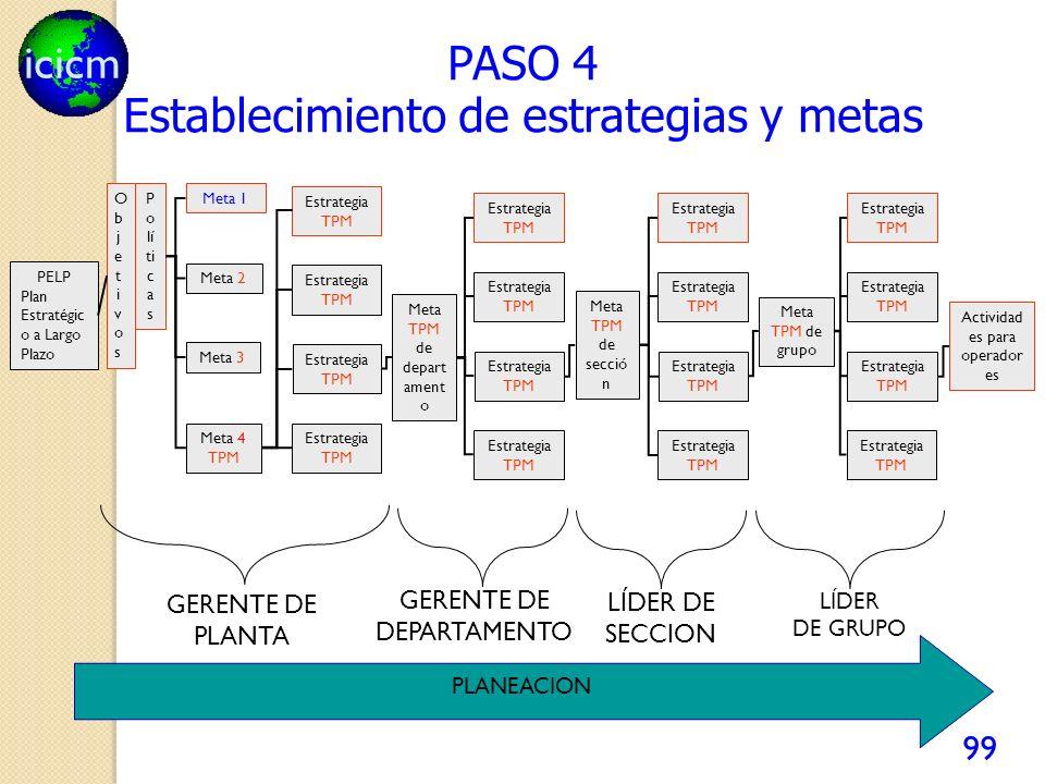 icicm 99 PASO 4 PELP Plan Estratégic o a Largo Plazo ObjetivosObjetivos P o lí ti c a s Meta 1 Meta 2 Meta 3 Meta 4 TPM Estrategia TPM Meta TPM de depart ament o Meta TPM de secció n Meta TPM de grupo GERENTE DE PLANTA Estrategia TPM Actividad es para operador es GERENTE DE DEPARTAMENTO LÍDER DE SECCION LÍDER DE GRUPO PLANEACION Establecimiento de estrategias y metas