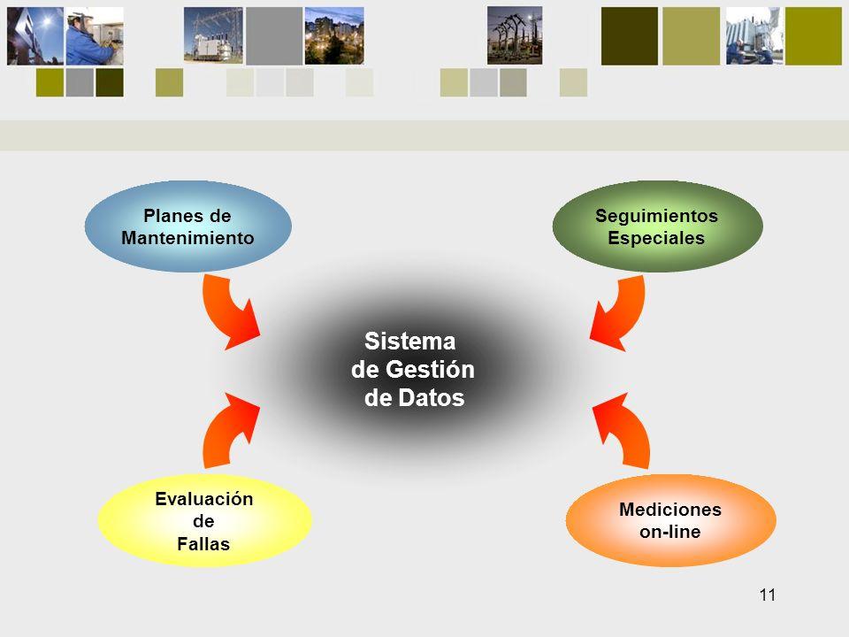 Mediciones on-line Evaluación de Fallas Sistema de Gestión de Datos Planes de Mantenimiento Seguimientos Especiales 11