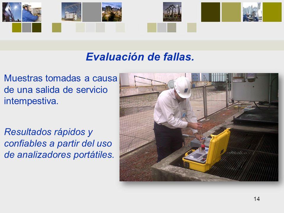 Evaluación de fallas. Muestras tomadas a causa de una salida de servicio intempestiva. Resultados rápidos y confiables a partir del uso de analizadore