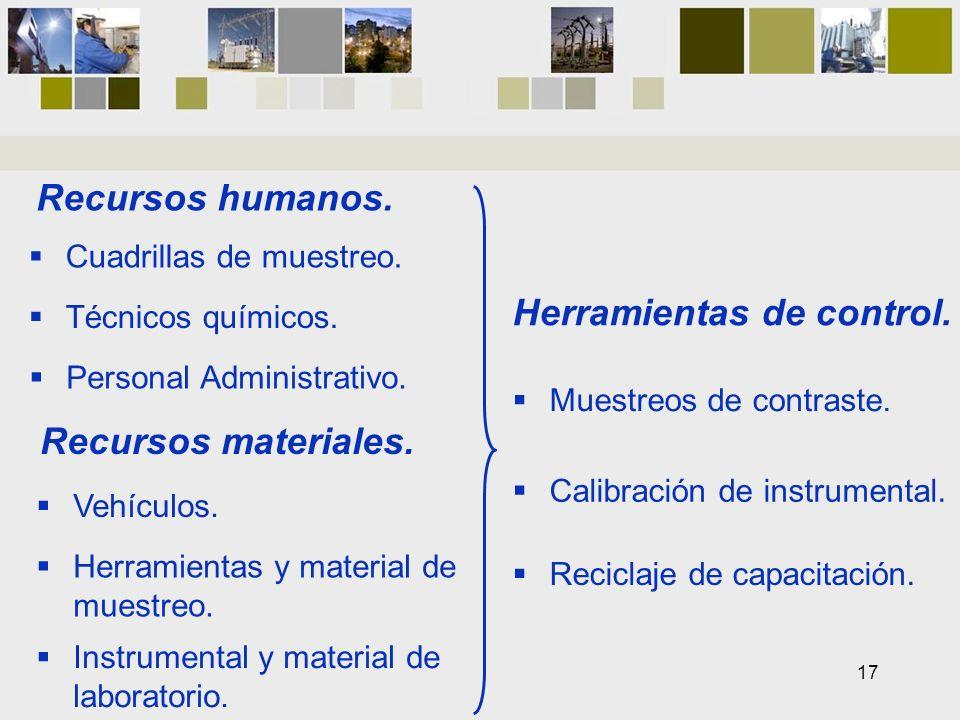 Recursos humanos. Recursos materiales. Herramientas de control. Cuadrillas de muestreo. Técnicos químicos. Personal Administrativo. Vehículos. Herrami
