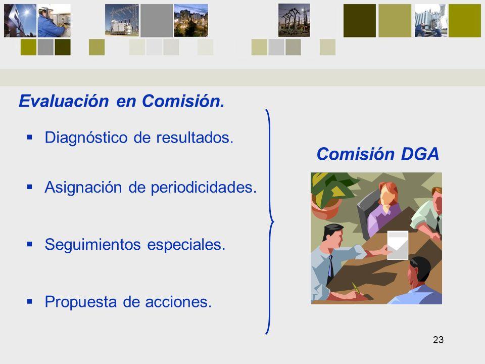 Evaluación en Comisión. Diagnóstico de resultados. Asignación de periodicidades. Seguimientos especiales. Propuesta de acciones. Comisión DGA 23