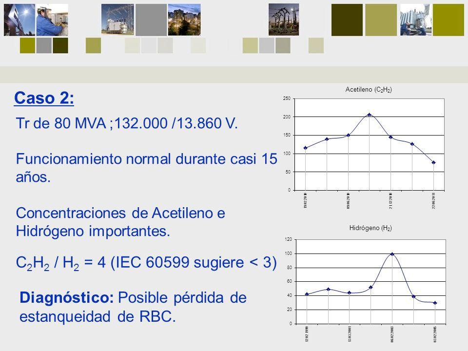 Tr de 80 MVA ;132.000 /13.860 V. Funcionamiento normal durante casi 15 años. Concentraciones de Acetileno e Hidrógeno importantes. C 2 H 2 / H 2 = 4 (