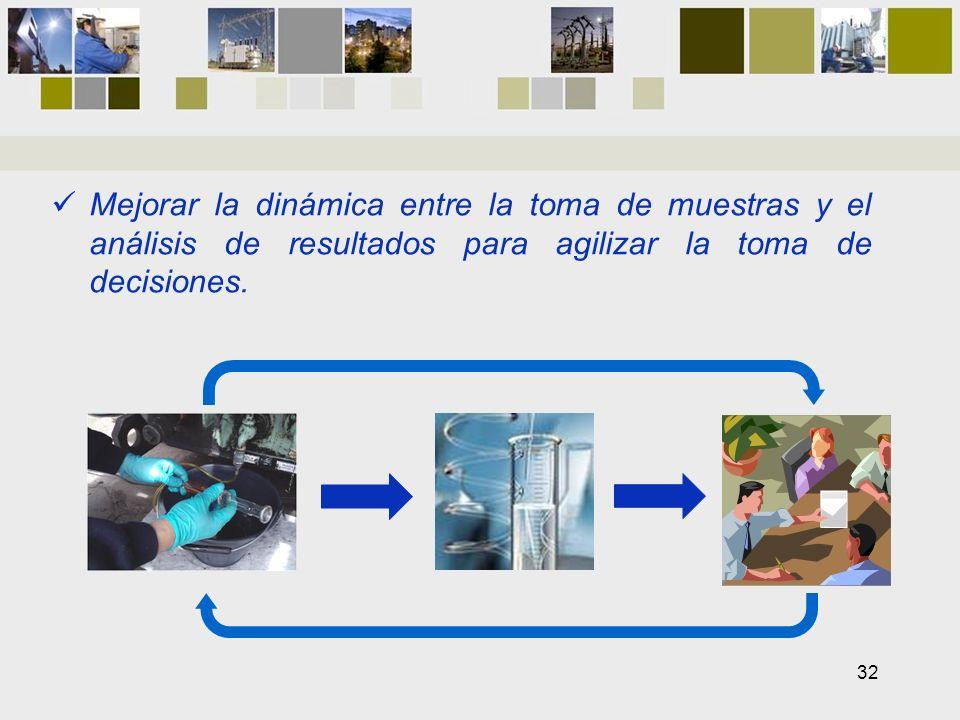 Mejorar la dinámica entre la toma de muestras y el análisis de resultados para agilizar la toma de decisiones. 32