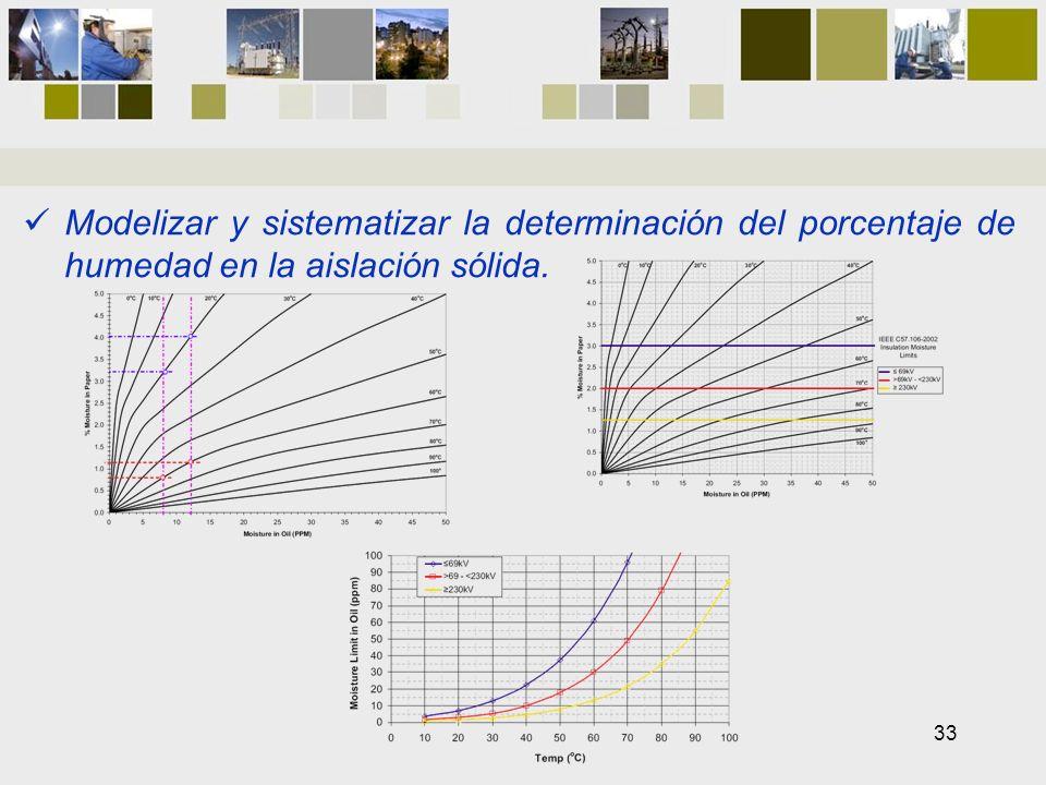 Modelizar y sistematizar la determinación del porcentaje de humedad en la aislación sólida. 33