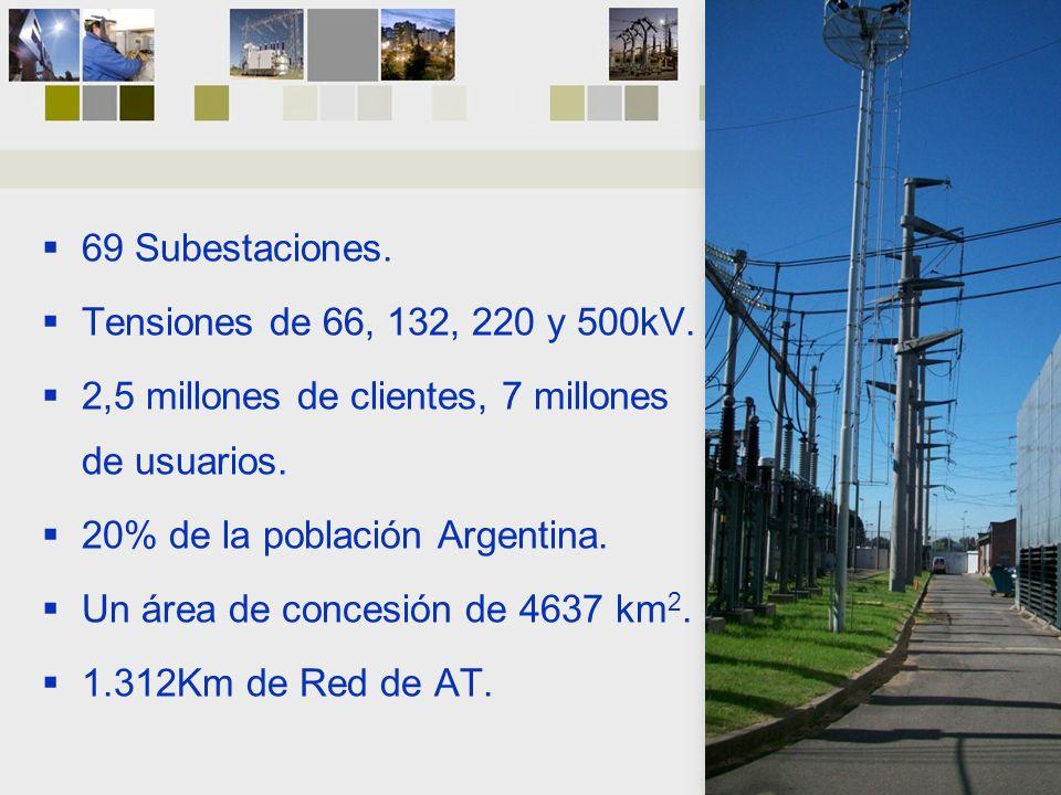 69 Subestaciones. Tensiones de 66, 132, 220 y 500kV. 2,5 millones de clientes, 7 millones de usuarios. 20% de la población Argentina. Un área de conce