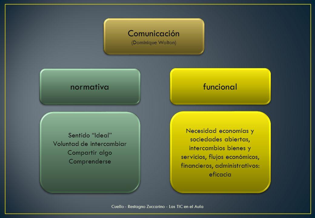 Comunicación (Dominique Wolton) Comunicación (Dominique Wolton) normativa funcional Sentido Ideal Voluntad de intercambiar Compartir algo Comprenderse