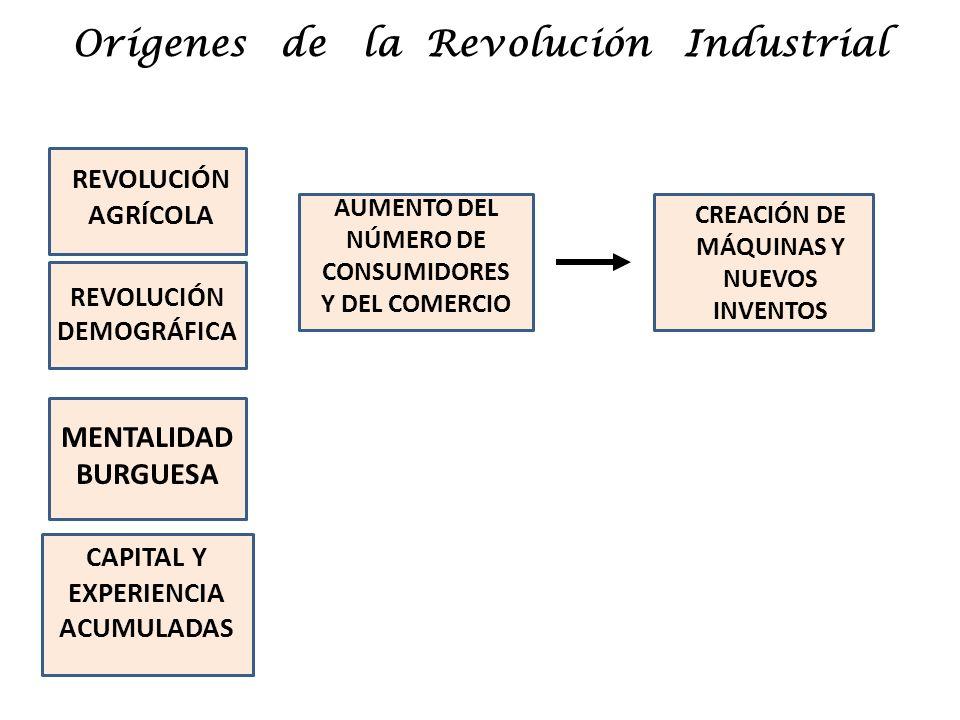 Orígenes de la Revolución Industrial REVOLUCIÓN AGRÍCOLA REVOLUCIÓN DEMOGRÁFICA AUMENTO DEL NÚMERO DE CONSUMIDORES Y DEL COMERCIO MENTALIDAD BURGUESA