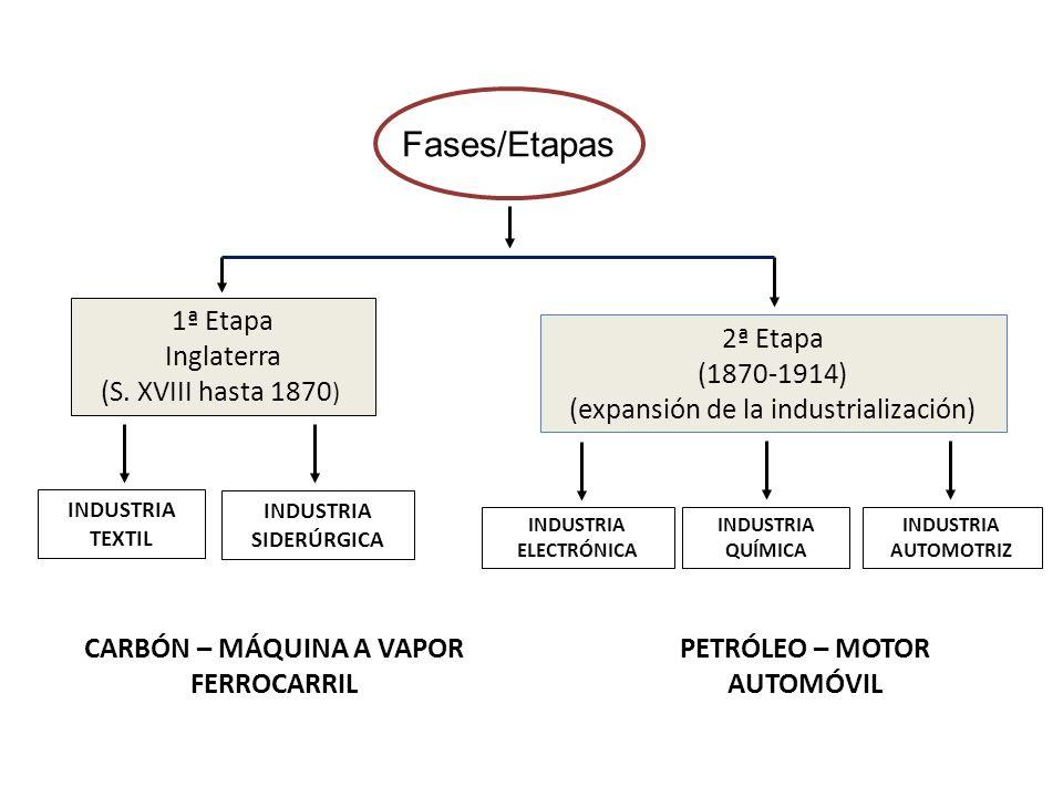 Fases/Etapas 1ª Etapa Inglaterra (S. XVIII hasta 1870 ) 2ª Etapa (1870-1914) (expansión de la industrialización) CARBÓN – MÁQUINA A VAPOR FERROCARRIL