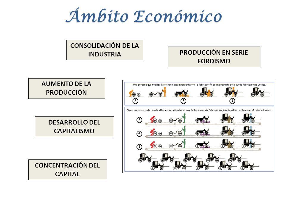 CONSOLIDACIÓN DE LA INDUSTRIA DESARROLLO DEL CAPITALISMO CONCENTRACIÓN DEL CAPITAL AUMENTO DE LA PRODUCCIÓN PRODUCCIÓN EN SERIE FORDISMO Ámbito Económ