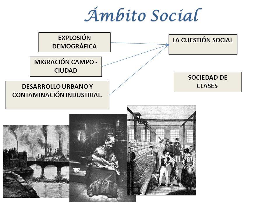 Ámbito Social EXPLOSIÓN DEMOGRÁFICA DESARROLLO URBANO Y CONTAMINACIÓN INDUSTRIAL. LA CUESTIÓN SOCIAL MIGRACIÓN CAMPO - CIUDAD SOCIEDAD DE CLASES
