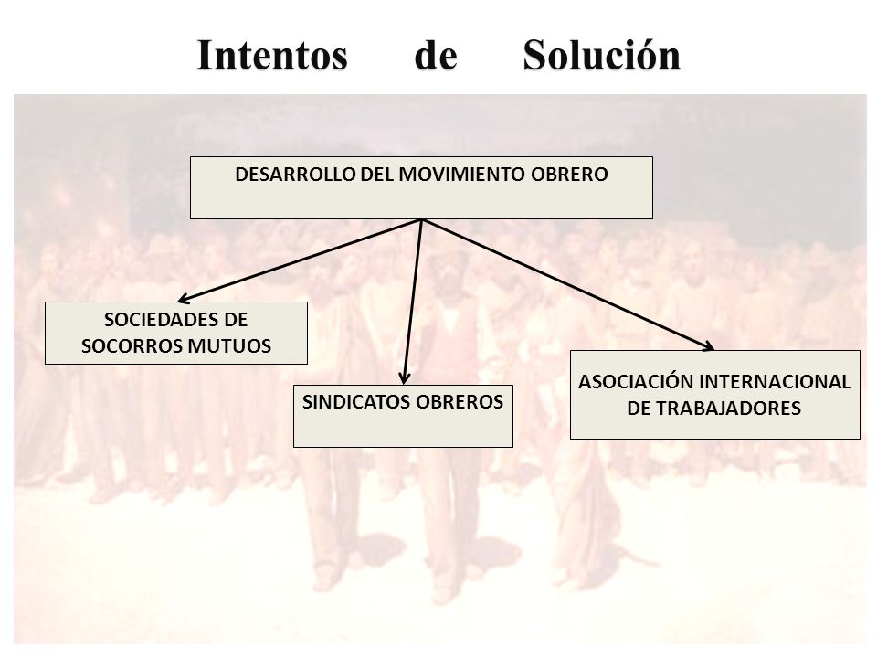 Intentos de Solución ASOCIACIÓN INTERNACIONAL DE TRABAJADORES DESARROLLO DEL MOVIMIENTO OBRERO SOCIEDADES DE SOCORROS MUTUOS SINDICATOS OBREROS