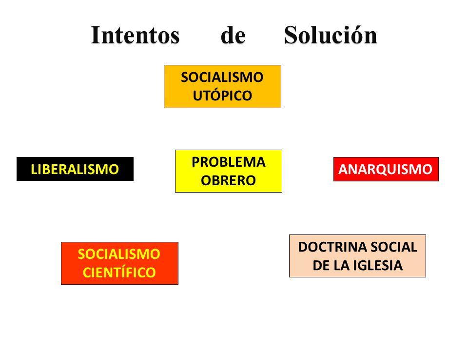 Intentos de Solución DOCTRINA SOCIAL DE LA IGLESIA SOCIALISMO UTÓPICO SOCIALISMO CIENTÍFICO ANARQUISMO LIBERALISMO PROBLEMA OBRERO