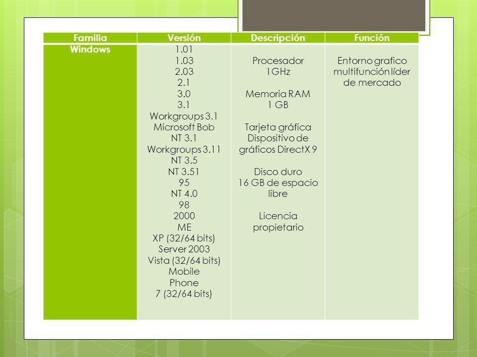 FamiliaVersiónDescripciónFunción Windows 1.01 1.03 2.03 2.1 3.0 3.1 Workgroups 3.1 Microsoft Bob NT 3.1 Workgroups 3.11 NT 3.5 NT 3.51 95 NT 4.0 98 20
