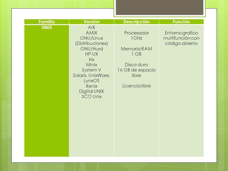 FamiliaVersiónDescripciónFunción UNIX AIX AMIX GNU/Linux (Distribuciones) GNU/Hurd HP-UX Irix Minix System V Solaris, UnixWare, LynxOS Xenix Digital U