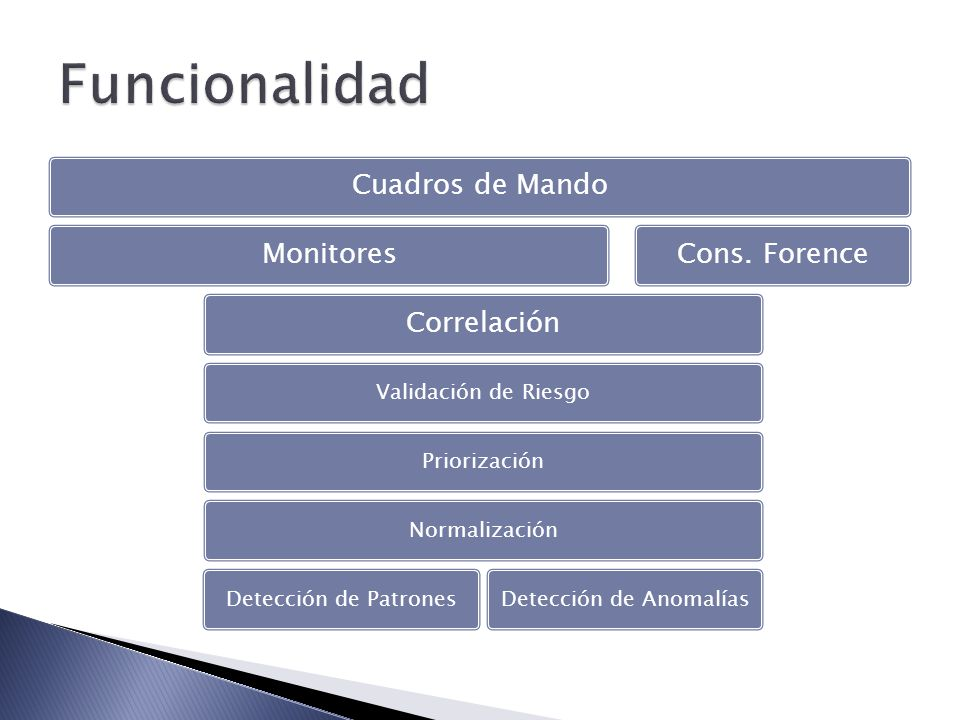 Cuadros de MandoMonitoresCorrelación Validación de RiesgoPriorizaciónNormalizaciónDetección de PatronesDetección de Anomalías Cons. Forence