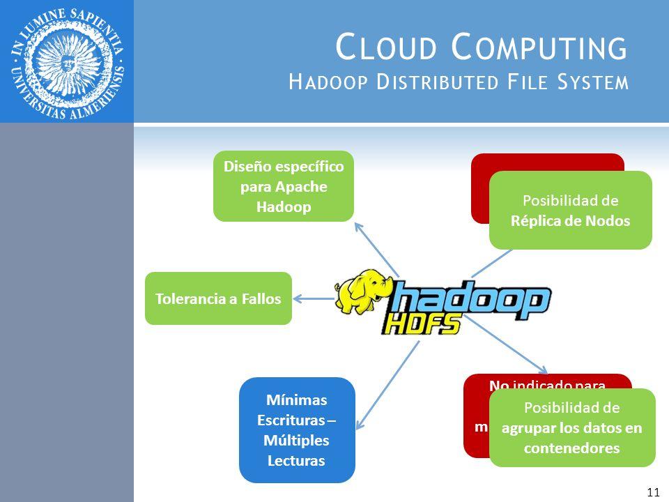 C LOUD C OMPUTING H ADOOP D ISTRIBUTED F ILE S YSTEM Diseño específico para Apache Hadoop Mínimas Escrituras – Múltiples Lecturas No posee Alta Dispon