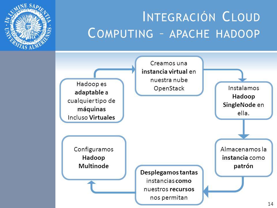 I NTEGRACIÓN C LOUD C OMPUTING – APACHE HADOOP Hadoop es adaptable a cualquier tipo de máquinas Incluso Virtuales Creamos una instancia virtual en nue