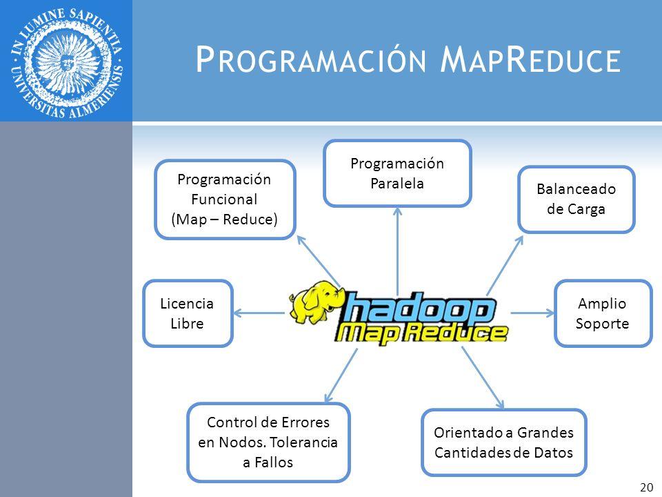P ROGRAMACIÓN M AP R EDUCE Programación Funcional (Map – Reduce) Balanceado de Carga Orientado a Grandes Cantidades de Datos Amplio Soporte Control de