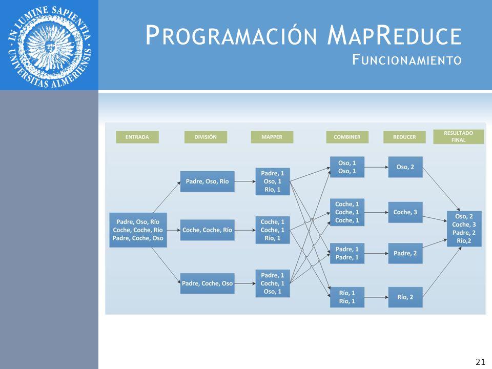 P ROGRAMACIÓN M AP R EDUCE F UNCIONAMIENTO 21
