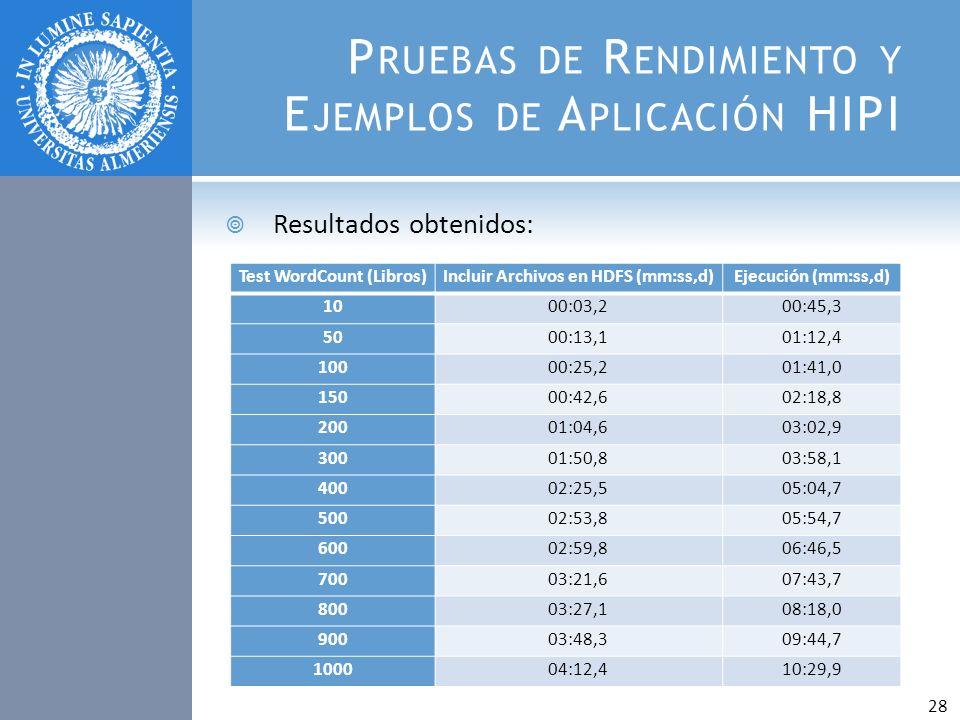 P RUEBAS DE R ENDIMIENTO Y E JEMPLOS DE A PLICACIÓN HIPI Resultados obtenidos: 28 Test WordCount (Libros)Incluir Archivos en HDFS (mm:ss,d)Ejecución (
